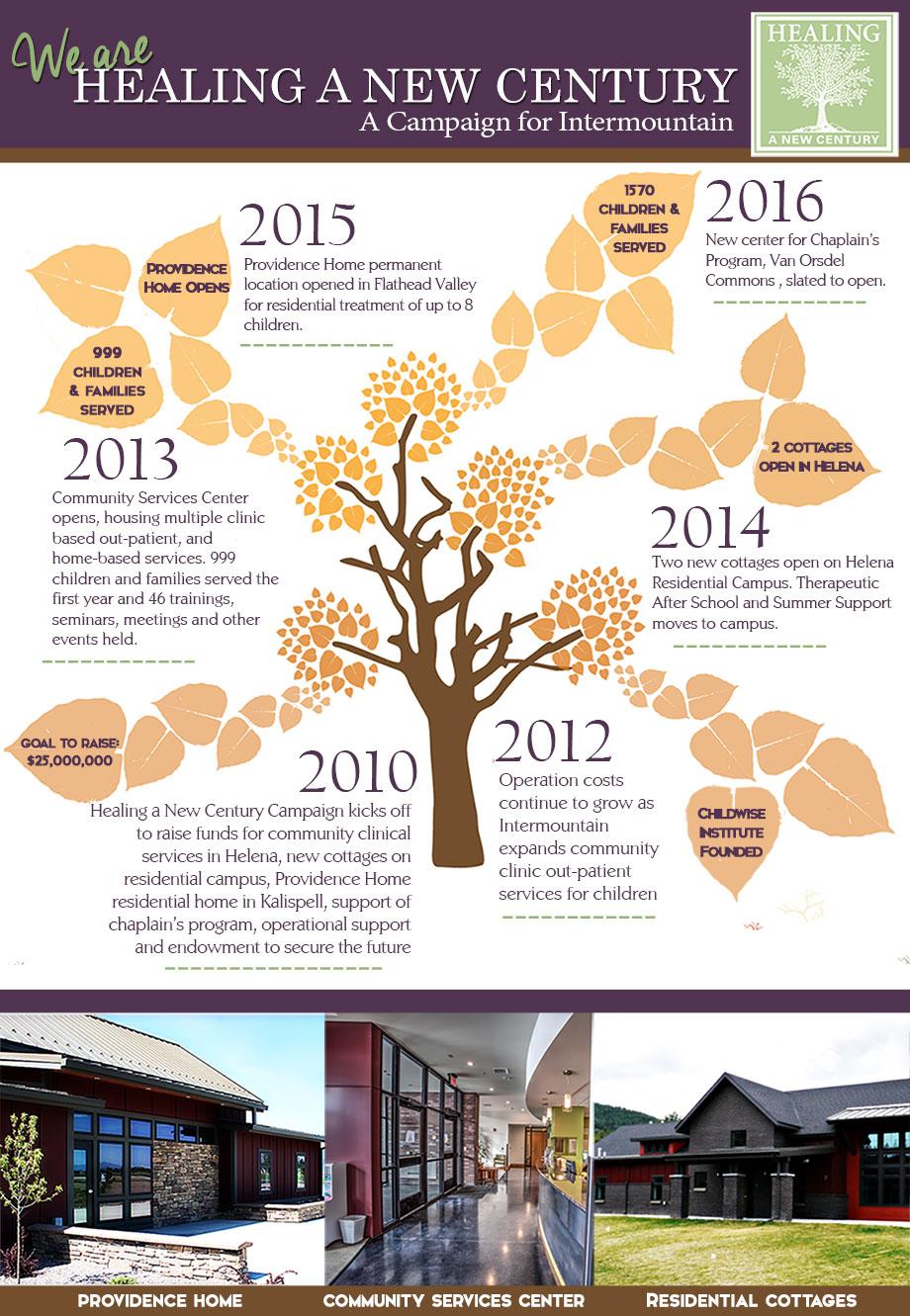 Healing-Infographic